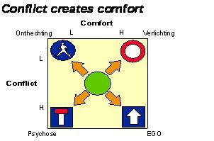 Conflict Creates Comfort