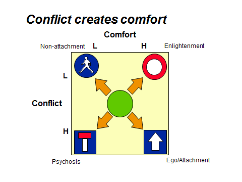 conflict create comfort engels